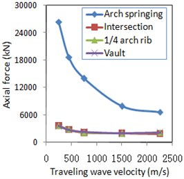 Travelling wave velocity effect for internal force