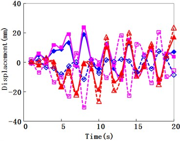 Travelling wave velocity effect for displacement history