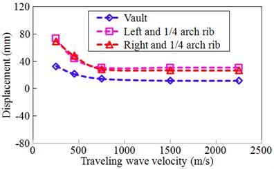 Travelling wave velocity effect for displacement