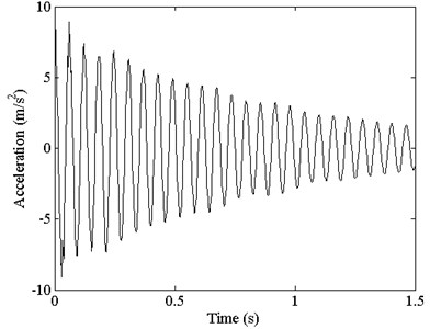 Measured acceleration response attenuation curves of the nested beam at 1.3 m