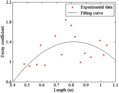 Fitting curve of decay coefficient and measured length