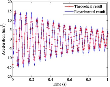 Comparison between the theoretical and experimental results