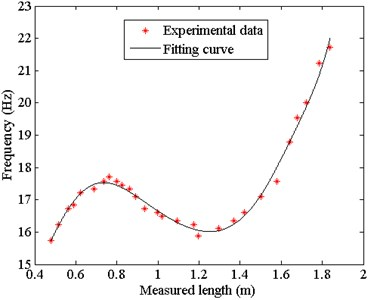 Comparison between the measured and theoretical frequency