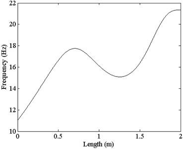 Vibration frequency of the test beam under ideal conditions