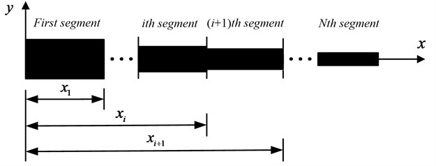 Stepped beam with N segments