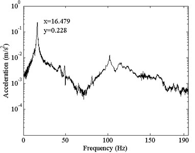 Measured frequency response function curves of the nested beam