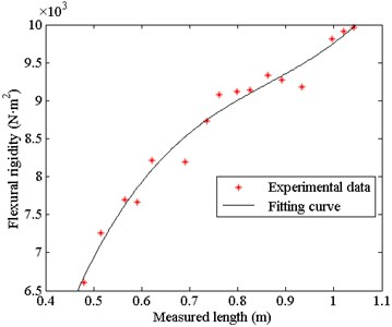 Fitting curve of the theoretical flexural rigidity and the measured length