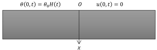 One-dimensional half-space of an elastic medium