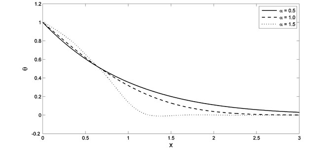 The temperature distribution with different value of fractional order parameter when K1=0.0