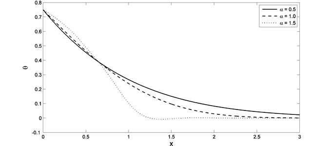 The temperature distribution with different value of fractional order parameter when K1= –0.5