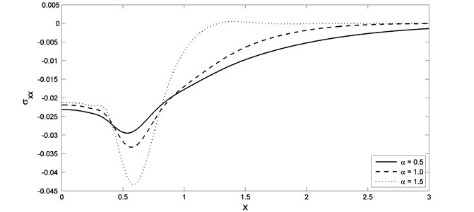 The stress distribution with different value of fractional order parameter when K1=0.0