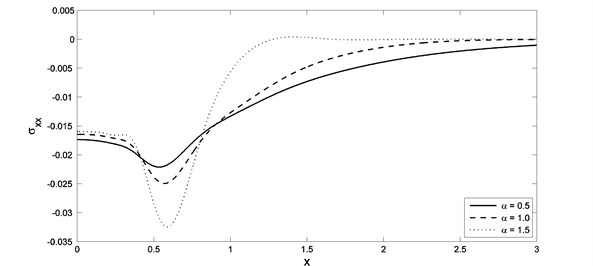 The stress distribution with different value of fractional order parameter when K1=–0.5