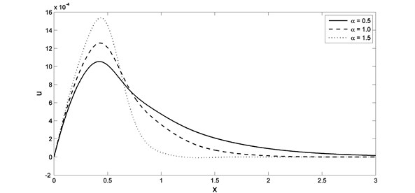The displacement distribution with different value of fractional order parameter when K1=0.0