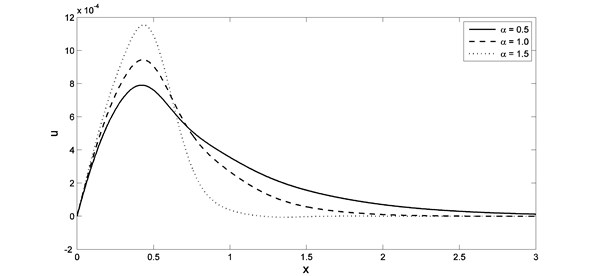 The displacement distribution with different value of fractional order parameter when K1=–0.5
