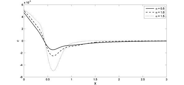 The strain distribution with different value of fractional order parameter when K1=0.0