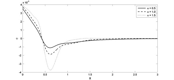 The strain distribution with different value of fractional order parameter when K1= –0.5
