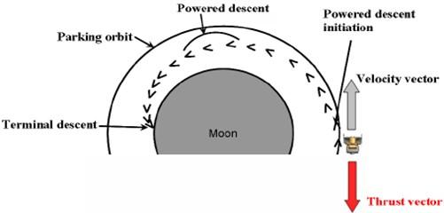 Typical lunar landing scenario from parking orbit conditions