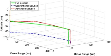 3-dimensional flight path comparison between numerical and analytical solution  for different crossing angle