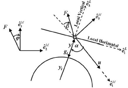 Schematic diagram of lunar descent