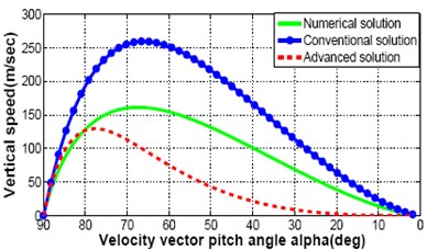 Comparison between numerical solution, convention analytical solution and proposed advanced analytical solution: speed, time and altitude