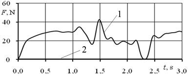 Hip Iliacus muscle: a) variation during the jump, b) left leg, c) right leg;  1 high jump, 2 fast jump