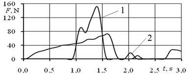 Sacral gluteus maximus: a) variation during the jump, b) left leg, c) right leg;  1 high jump, 2 fast jump