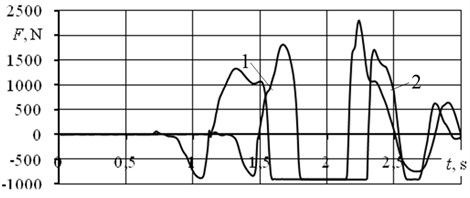 Dynamics analysis: a) LifeMOD (yellow movement forming markers), b) MC reaction power; 1 high jump, 2 fast jump