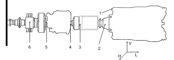 Scheme of the studied ships drive system: 1 – engine foundation fundament; 2 – power end of engine; 3 – hydro-kinetic clutch; 4 – bearing on the reverse reduction transmission in let; 5 – bearing on the reverse reduction transmission outlet; 6 – resistance carrier bearing