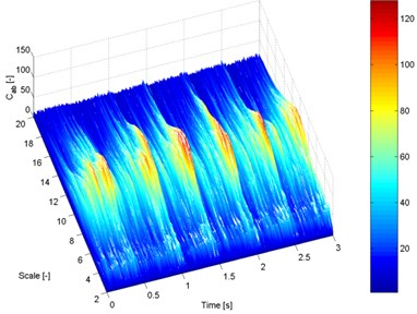 Time-scale frequency distribution of the vibration acceleration signal recorded  with accelerometer no. 1 at a speed of 2,500rpm: a) new tensioner, b) damaged tensioner