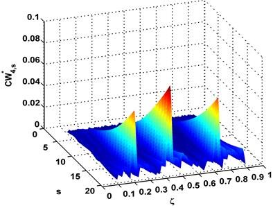 Complex-wavelet modal curvature [20]