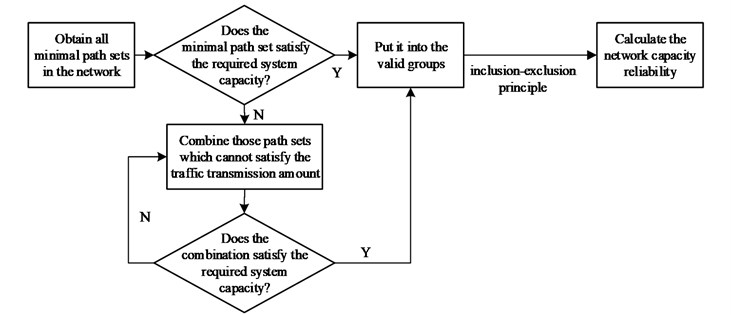 The calculation method of capacity reliability