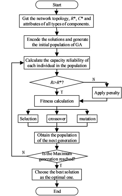 Flowchart of optimal network capacity reliability design based on genetic algorithm