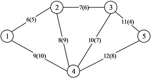 The topology of the ARPA network: Note: (1) the number in the circle is the node number; (2) the number out of parentheses is the link number; and (3) the number in parentheses is the link length