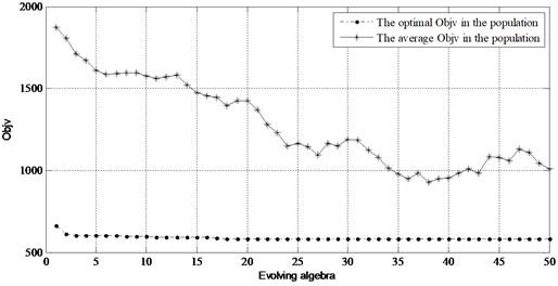 Optimization process with genetic algorithm