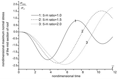 The influence of span-height ratio