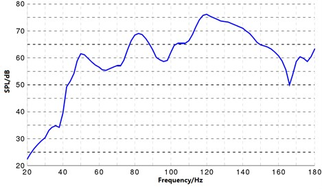 The curve of the sound pressure level response at the driver's right ear