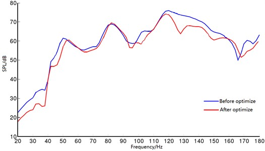 Comparison of the curves of noise transfer functions before and after optimization