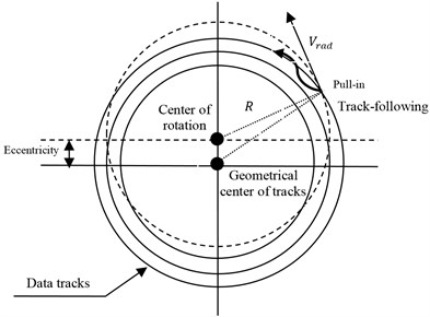 Effect of eccentricity in the tracking servo control