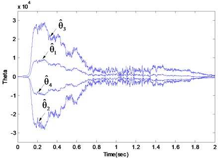 The estimated parameter θ^ of the Q parameterized adaptive closed loop system subjected to the random force disturbance and the eccentricity disturbance at 80 Hz along with  a chirp type force disturbance with frequency from 70-90 Hz