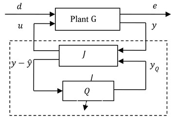 Closed loop system with a Q-parameterized controller