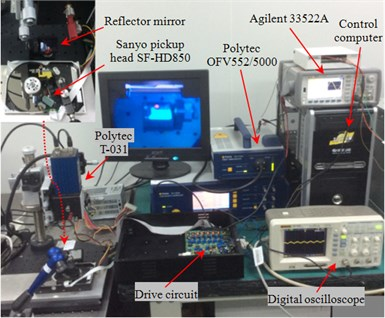 The photo of the experimental setup system