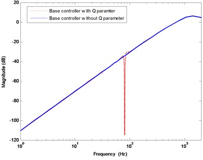 Modulus of the output sensitivity function  for the case of disturbance frequency at 80 Hz