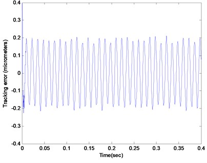 The tracking error of the closed loop system with the base lead-lag controller subjected to the random force disturbance and the eccentricity disturbance with frequency at 80 Hz