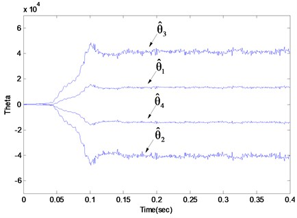 The estimated parameter θ^ of the Q parameterized adaptive closed loop system subjected  to the random force disturbance and the eccentricity disturbance with frequency at 80 Hz