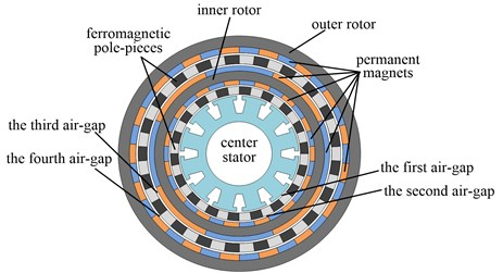 Topology and prototype of the electromechanical integrated magnetic gear
