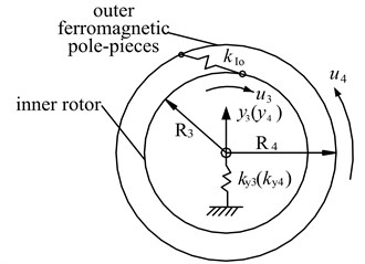 Dynamic model of the electromechanical integrated magnetic gear