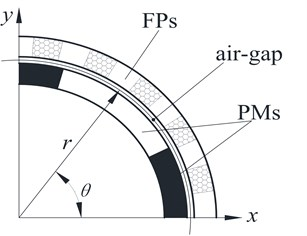 The finite element model of the EIMG system