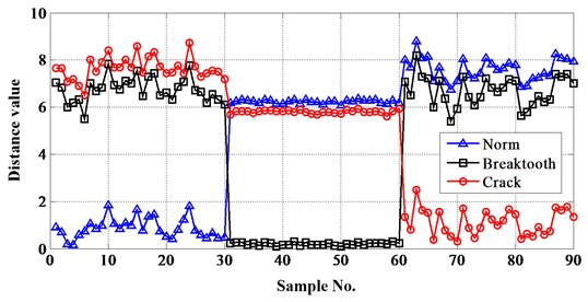 Distances between test samples and reference sets extract kurtosis as feature value