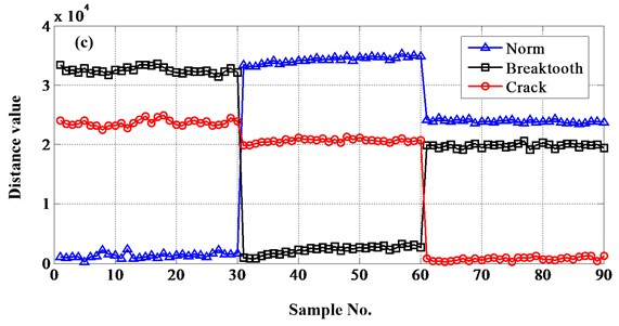 Distances between test samples and reference sets extract energy as feature value