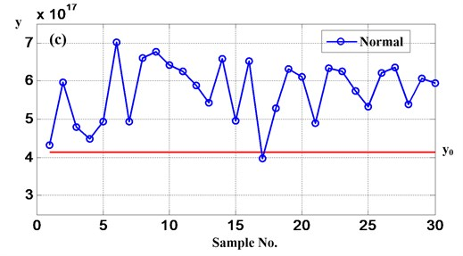 The result figures of gear fault modes diagnosis when use FDA
